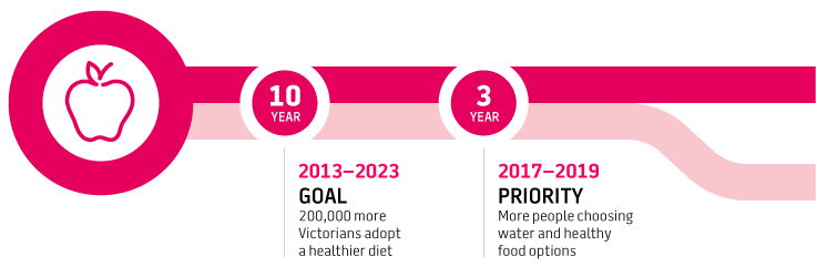 Our 10 year priority: 200,000 more Victorians adopt a healthier diet; Our 3 year priority: More people choosing water and healthy food options