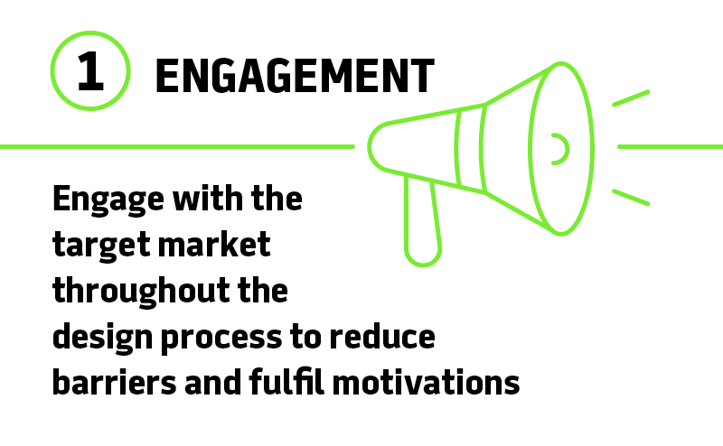 Engage with the target market throughout the design process to reduce barriers and fulfill motivations
