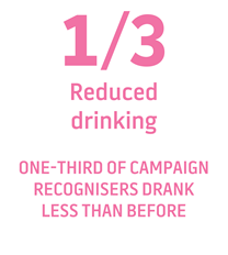 1/3 of respondents reduced drinking